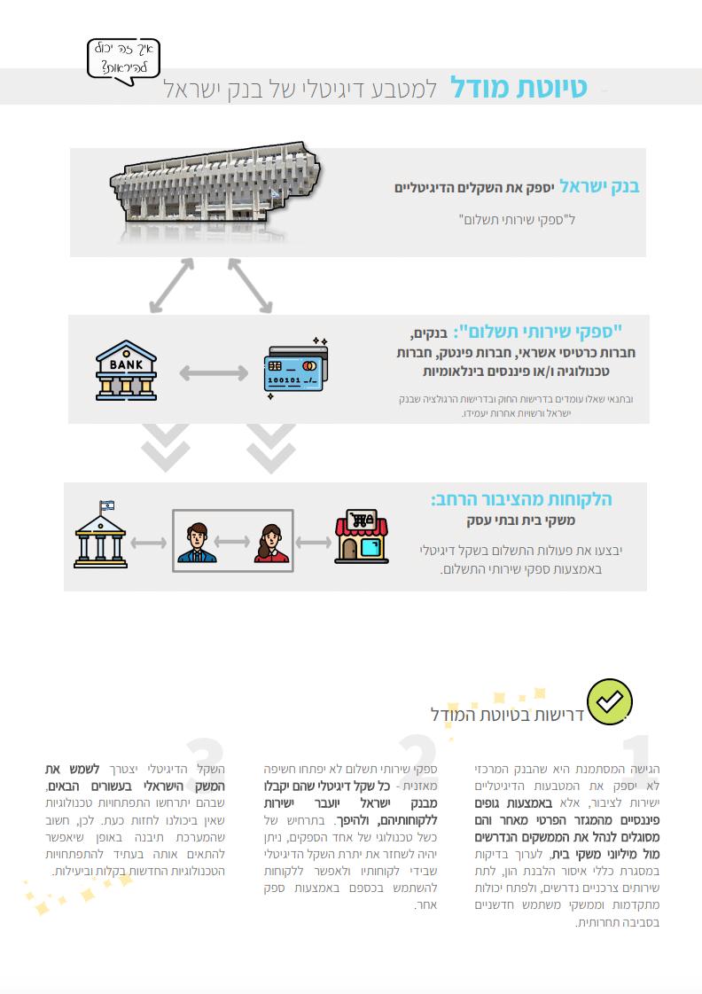 טיוטת המודל של השקל הדיגיטלי - בנק ישראל